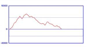 挙動のおかしなハナハナ鳳凰のスランプグラフ