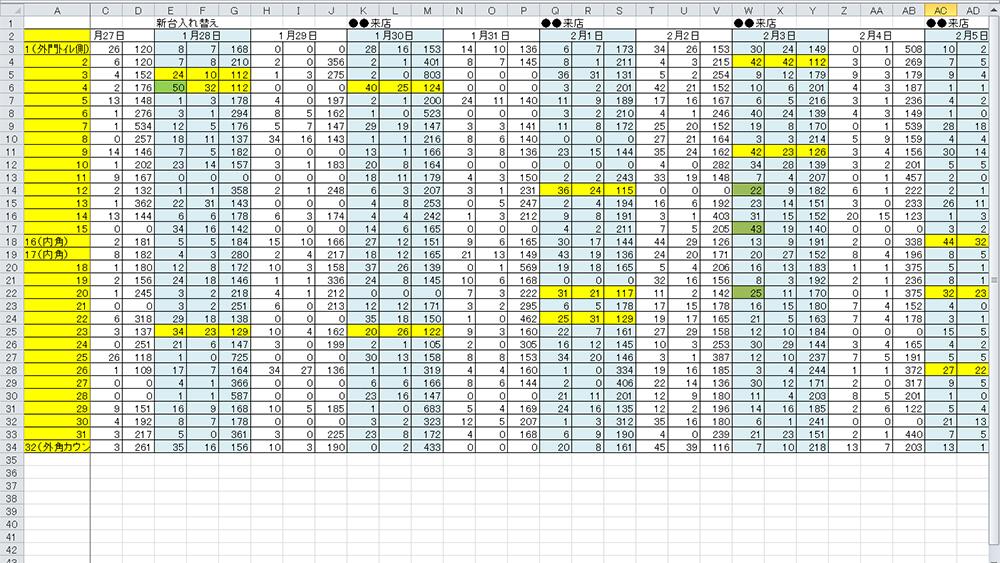 パチンコ・パチスロデータロボ『サイトセブン』で取ったホールデータ