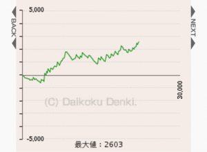 ニューキングハナハナスランプグラフ